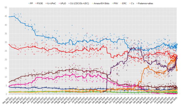 opinionpollingspaingeneralelection2015